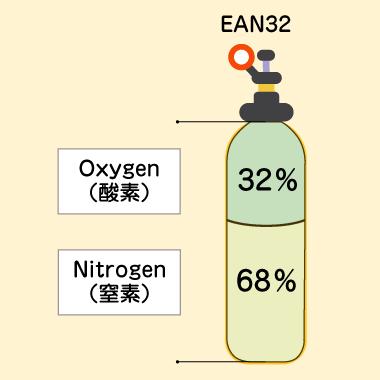 エンリッチドエアーEAN32タンク